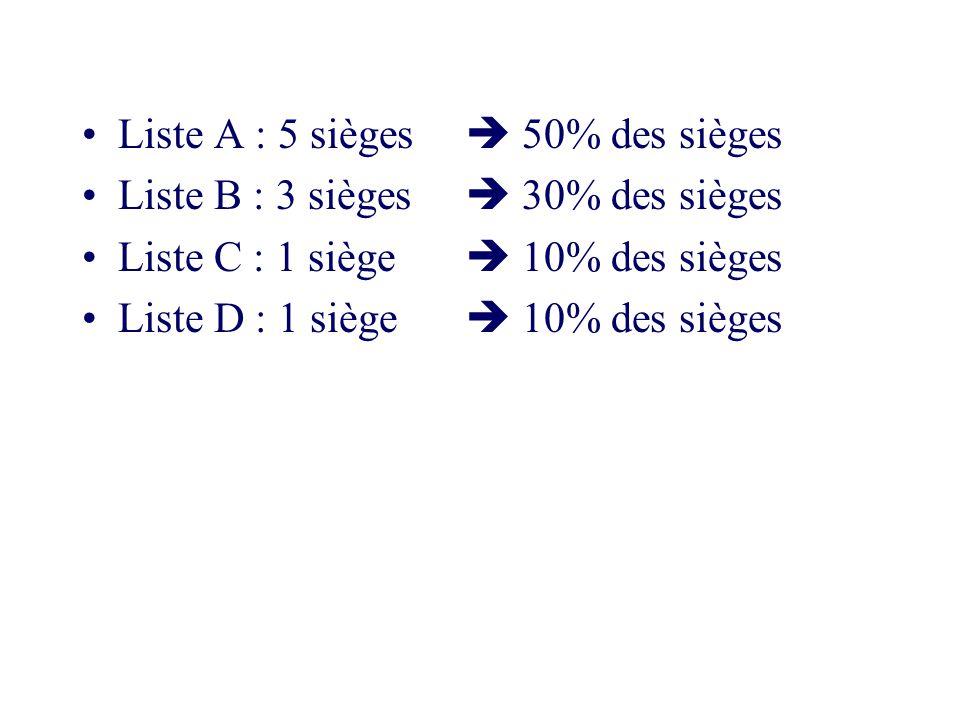 Liste A : 5 sièges 50% des sièges Liste B : 3 sièges 30% des sièges Liste C : 1 siège 10% des sièges Liste D : 1 siège 10% des sièges