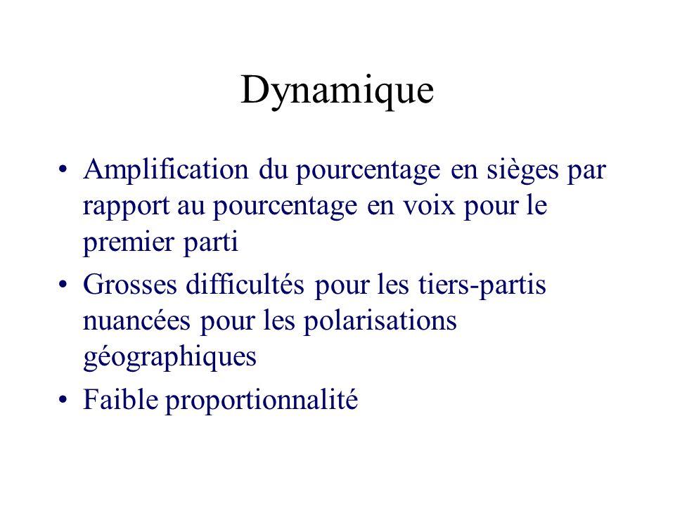 Elections nationales françaises de 2007