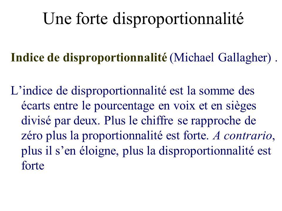 Une forte disproportionnalité Indice de disproportionnalité (Michael Gallagher). Lindice de disproportionnalité est la somme des écarts entre le pourc