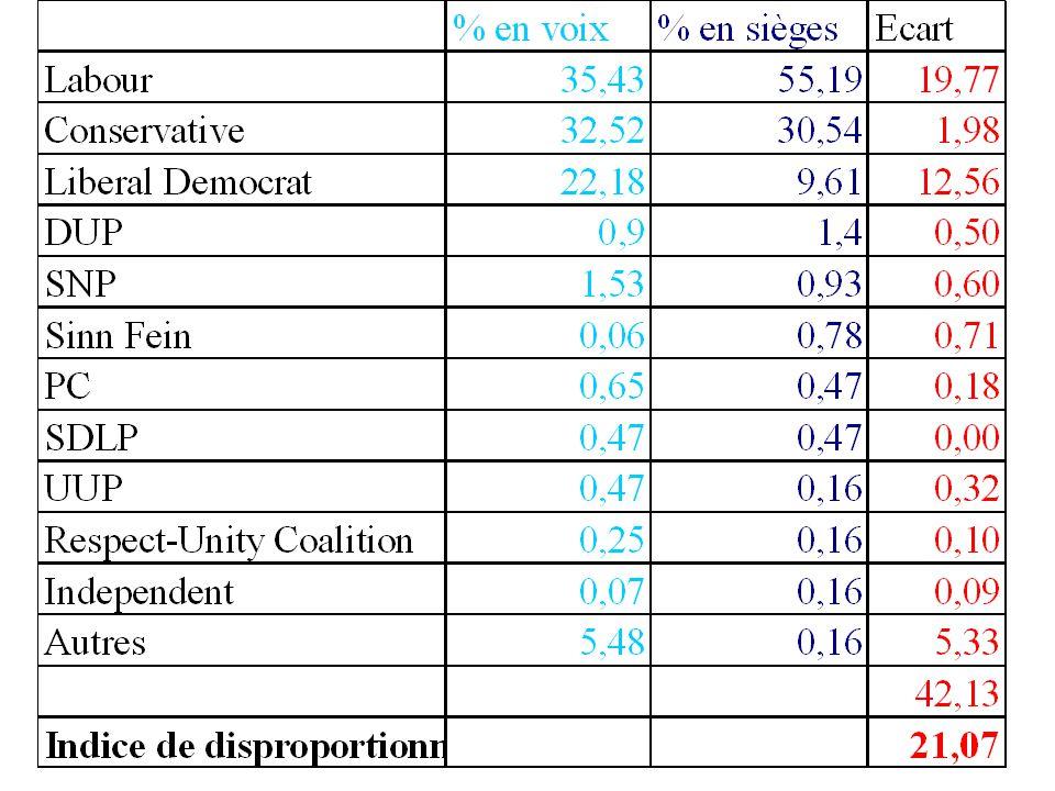 Election 2004 Popular VoteElectoral Vote Bush59.459.765286 Kerry55.949.407252