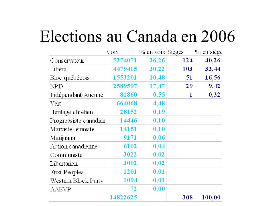 Canada -2004 % en voixSièges% en sièges BQ12,405417,53 CPC29,609932,14 Green4,30 0,00 Liberals36,7013543,83 NDP15,70196,17 Autres1,4010,32