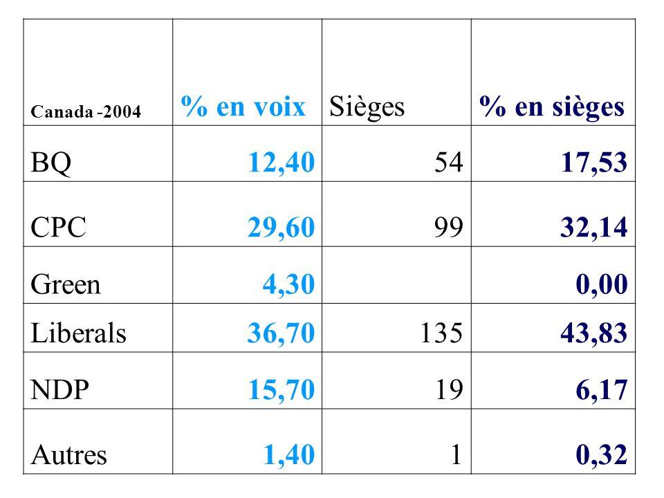 Avantages prêtés Tendanciellement Majorités claires pour gouverner etVote pour son représentant et son gouvernement Elus de circonscription et de proximité
