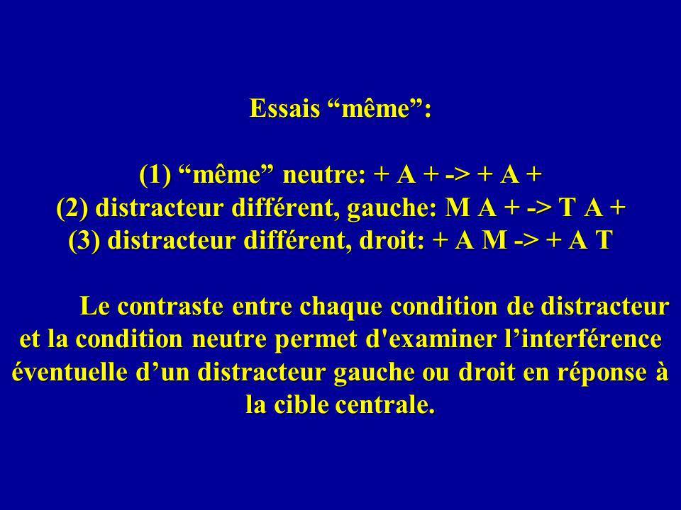 Essais même: (1) même neutre: + A + -> + A + (2) distracteur différent, gauche: M A + -> T A + (3) distracteur différent, droit: + A M -> + A T Le contraste entre chaque condition de distracteur et la condition neutre permet d examiner linterférence éventuelle dun distracteur gauche ou droit en réponse à la cible centrale.