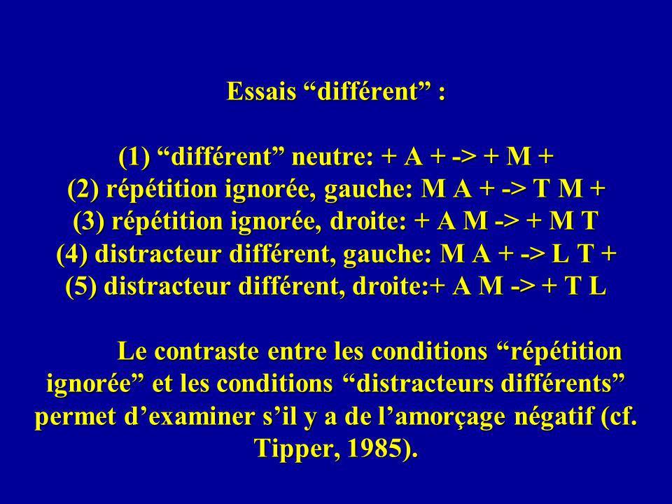 Essais différent : (1) différent neutre: + A + -> + M + (2) répétition ignorée, gauche: M A + -> T M + (3) répétition ignorée, droite: + A M -> + M T (4) distracteur différent, gauche: M A + -> L T + (5) distracteur différent, droite:+ A M -> + T L Le contraste entre les conditions répétition ignorée et les conditions distracteurs différents permet dexaminer sil y a de lamorçage négatif (cf.