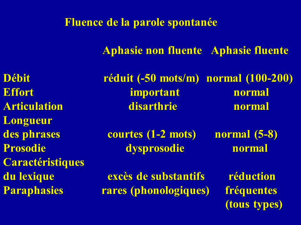Fluence de la parole spontanée Aphasie non fluente Aphasie fluente Débit réduit (-50 mots/m) normal (100-200) Effort important normal Articulation disarthrie normal Longueur des phrases courtes (1-2 mots) normal (5-8) Prosodie dysprosodie normal Caractéristiques du lexique excès de substantifs réduction Paraphasies rares (phonologiques) fréquentes (tous types) Fluence de la parole spontanée Aphasie non fluente Aphasie fluente Débit réduit (-50 mots/m) normal (100-200) Effort important normal Articulation disarthrie normal Longueur des phrases courtes (1-2 mots) normal (5-8) Prosodie dysprosodie normal Caractéristiques du lexique excès de substantifs réduction Paraphasies rares (phonologiques) fréquentes (tous types)