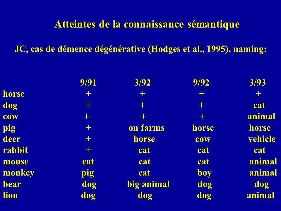 Atteintes de la connaissance sémantique JC, cas de démence dégénérative (Hodges et al., 1995), naming: 9/91 3/92 9/92 3/93 horse + + + + dog + + + cat