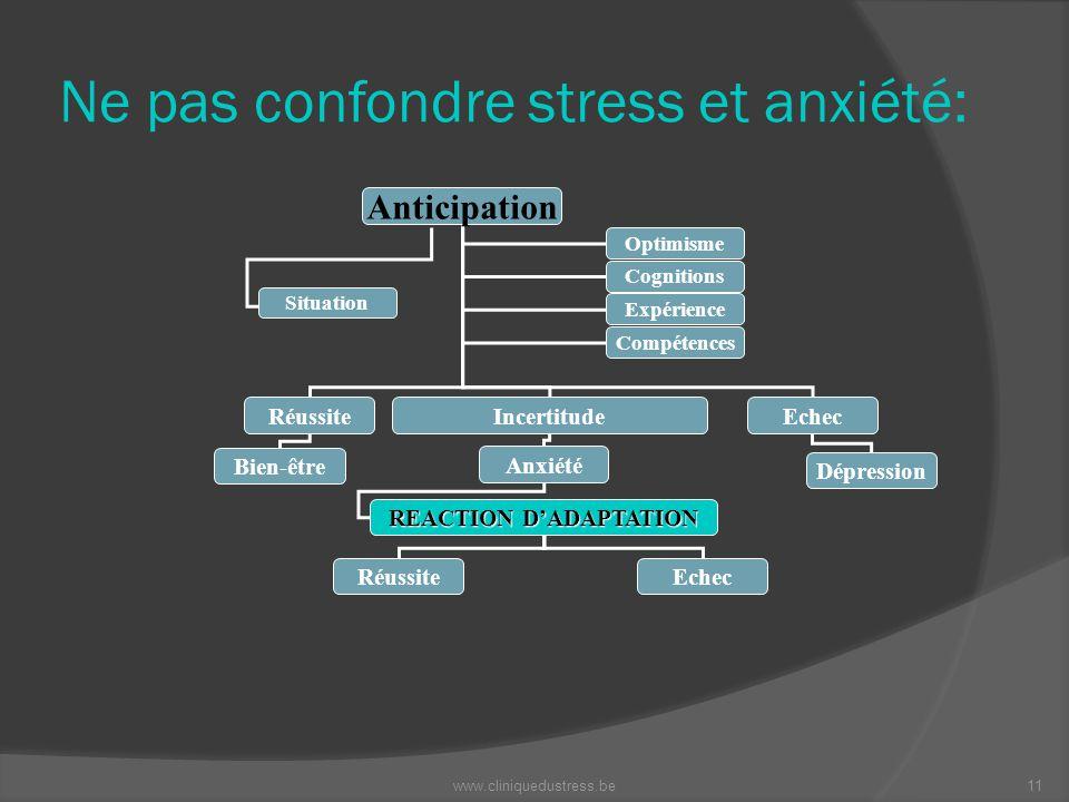 Ne pas confondre stress et anxiété: Anticipation RéussiteIncertitudeEchec Bien-être Anxiété Dépression REACTION DADAPTATION RéussiteEchec Optimisme Co