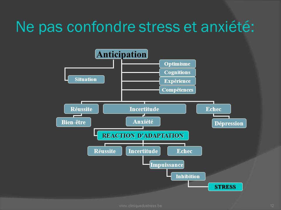 Ne pas confondre stress et anxiété: Anticipation RéussiteIncertitudeEchec Bien-être Anxiété Dépression REACTION DADAPTATION RéussiteIncertitudeEchec I