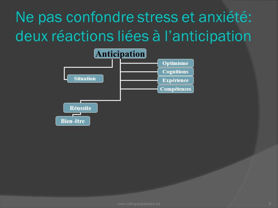 Ne pas confondre stress et anxiété: deux réactions liées à lanticipation Anticipation Réussite Bien-être Optimisme Cognitions Expérience Compétences S