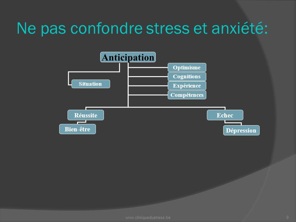 Ne pas confondre stress et anxiété: Anticipation RéussiteEchec Bien-être Dépression Optimisme Cognitions Expérience Compétences Situation 9www.cliniqu