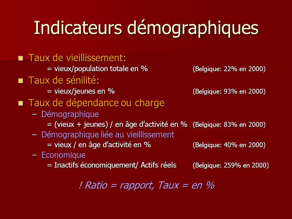 Indicateurs démographiques Taux de vieillissement: Taux de vieillissement: = vieux/population totale en % (Belgique: 22% en 2000) Taux de sénilité: Ta