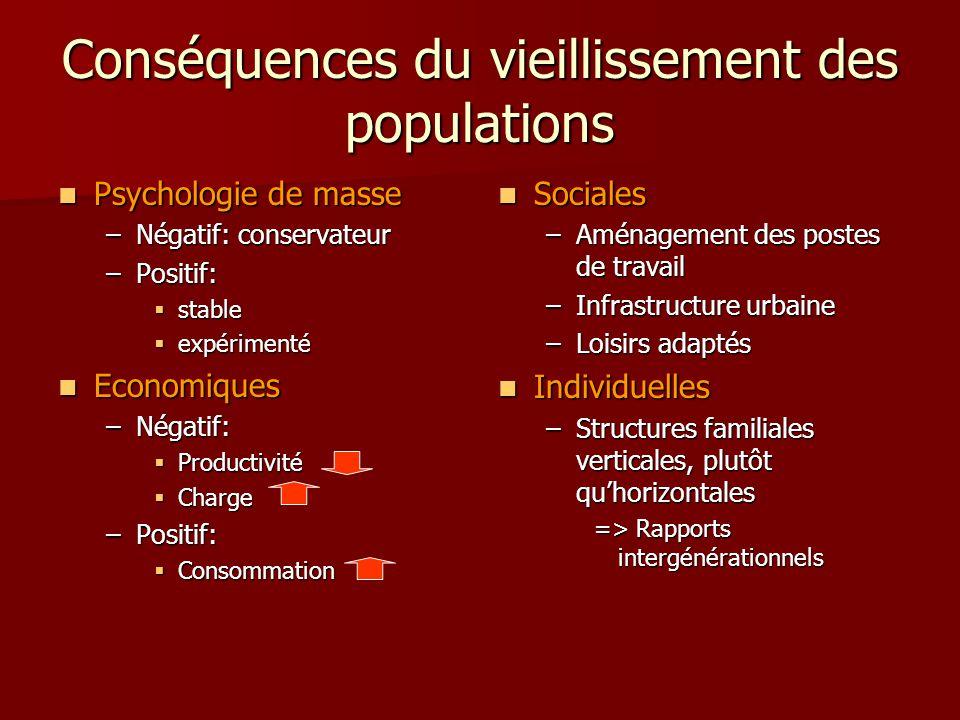 Conséquences du vieillissement des populations Psychologie de masse Psychologie de masse –Négatif: conservateur –Positif: stable stable expérimenté ex