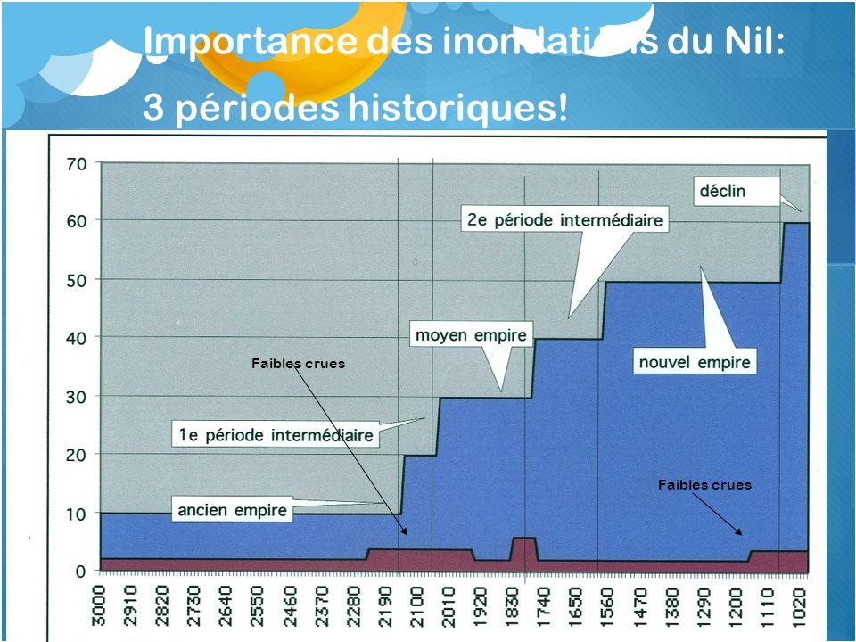 Importance des inondations du Nil: 3 périodes historiques! Faibles crues
