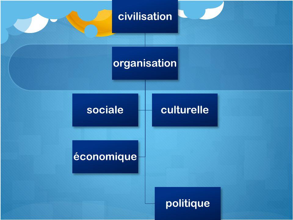 civilisation organisation politique socialeculturelle économique