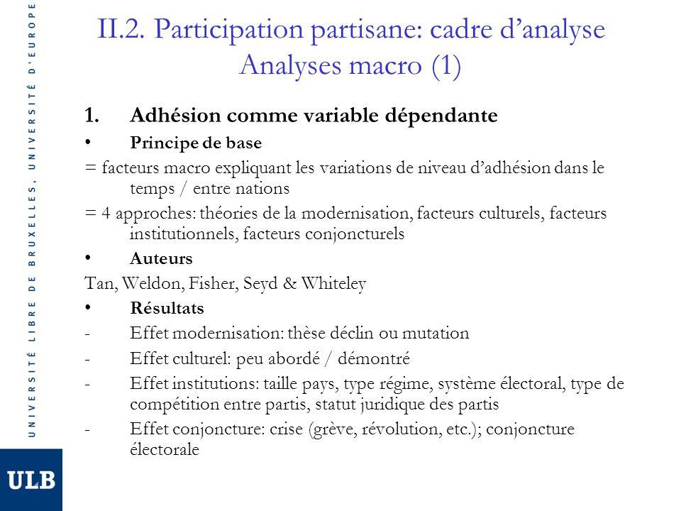 II.2. Participation partisane: cadre danalyse Analyses macro (1) 1.Adhésion comme variable dépendante Principe de base = facteurs macro expliquant les