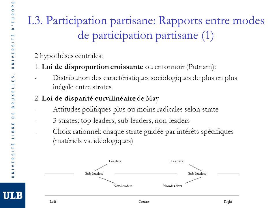 I.3. Participation partisane: Rapports entre modes de participation partisane (1) 2 hypothèses centrales: 1. Loi de disproportion croissante ou entonn