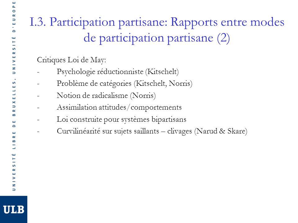 I.3. Participation partisane: Rapports entre modes de participation partisane (2) Critiques Loi de May: -Psychologie réductionniste (Kitschelt) -Probl