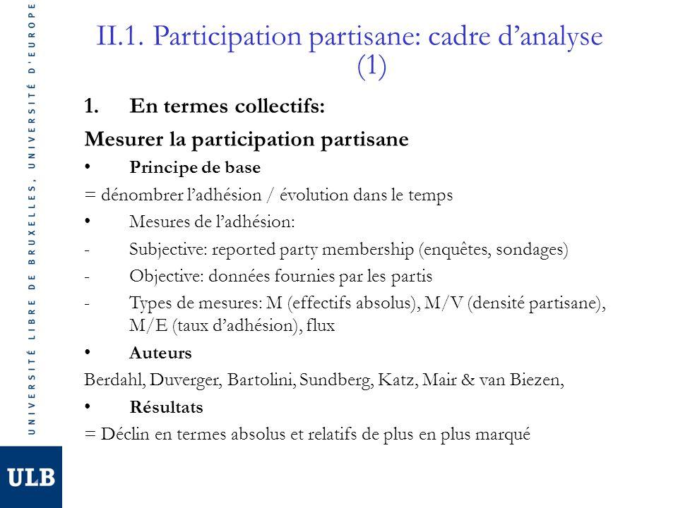 1.En termes collectifs: Mesurer la participation partisane Principe de base = dénombrer ladhésion / évolution dans le temps Mesures de ladhésion: -Sub