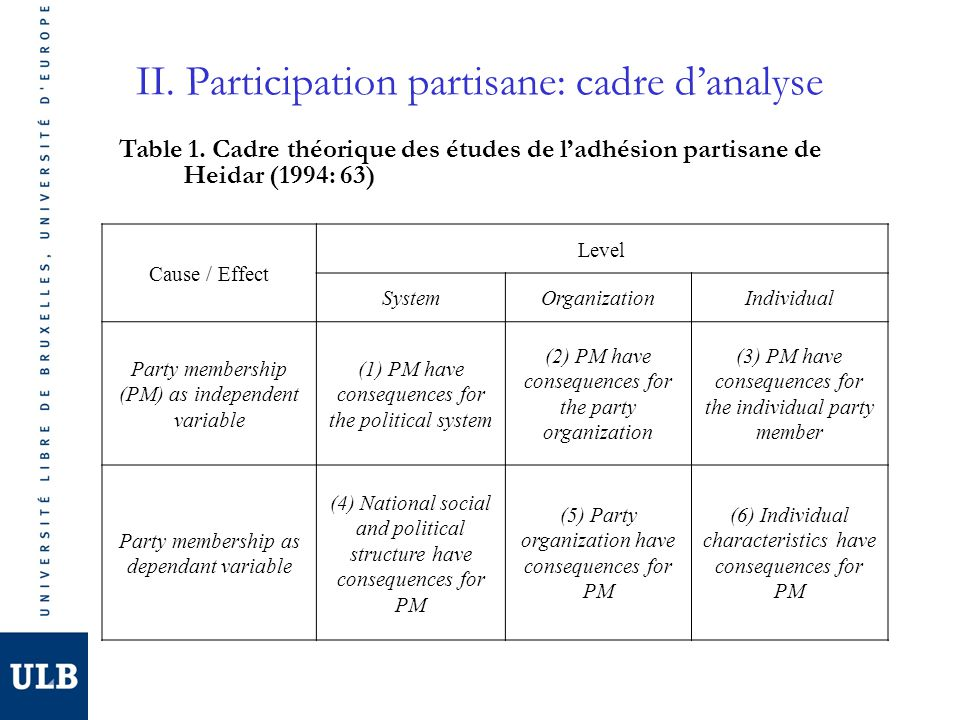 II. Participation partisane: cadre danalyse Cause / Effect Level SystemOrganizationIndividual Party membership (PM) as independent variable (1) PM hav
