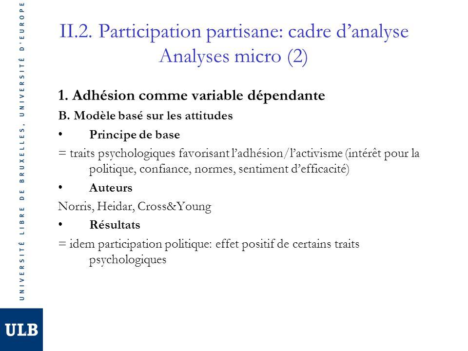 II.2. Participation partisane: cadre danalyse Analyses micro (2) 1. Adhésion comme variable dépendante B. Modèle basé sur les attitudes Principe de ba