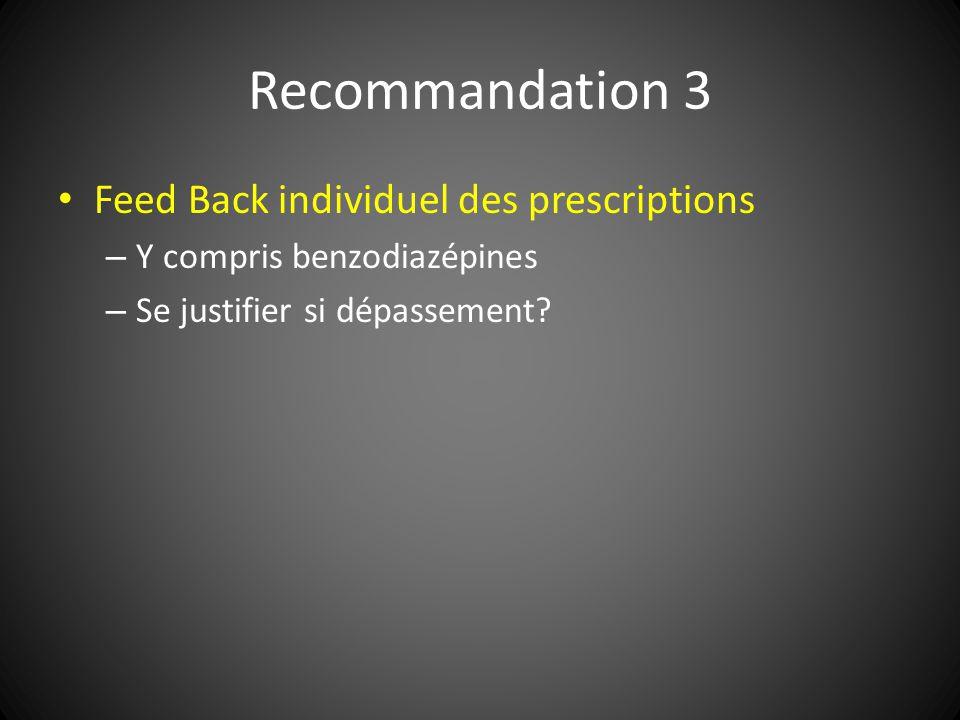 Recommandation 3 Feed Back individuel des prescriptions – Y compris benzodiazépines – Se justifier si dépassement?