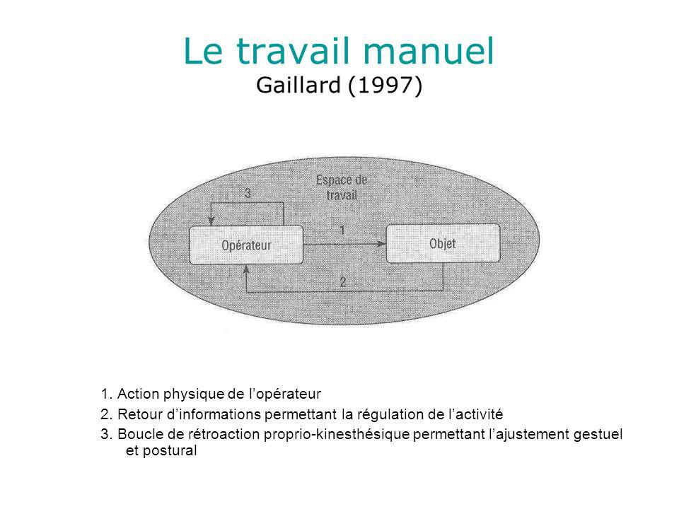 Le travail manuel Gaillard (1997) 1. Action physique de lopérateur 2.