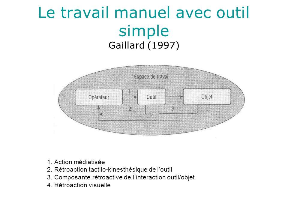 Le travail manuel avec outil simple Gaillard (1997) 1.