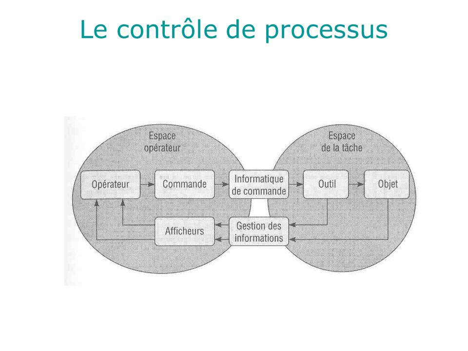 Le contrôle de processus