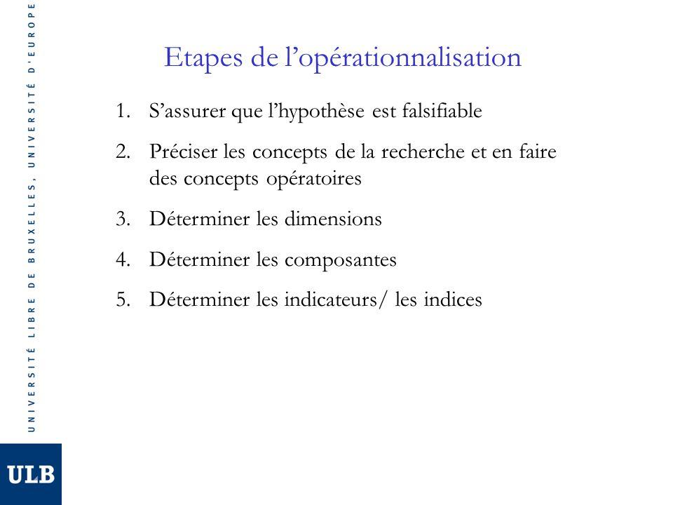 Etapes de lopérationnalisation 1.Sassurer que lhypothèse est falsifiable 2.Préciser les concepts de la recherche et en faire des concepts opératoires 3.Déterminer les dimensions 4.Déterminer les composantes 5.Déterminer les indicateurs/ les indices