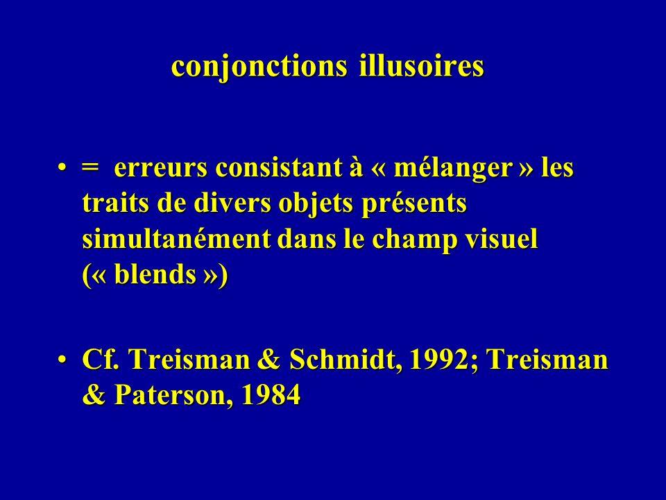 conjonctions illusoires = erreurs consistant à « mélanger » les traits de divers objets présents simultanément dans le champ visuel (« blends »)= erreurs consistant à « mélanger » les traits de divers objets présents simultanément dans le champ visuel (« blends ») Cf.