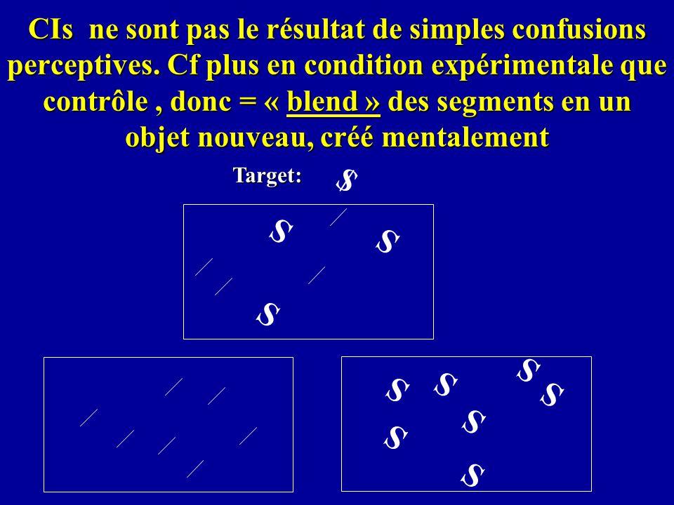 CIs ne sont pas le résultat de simples confusions perceptives. Cf plus en condition expérimentale que contrôle, donc = « blend » des segments en un ob
