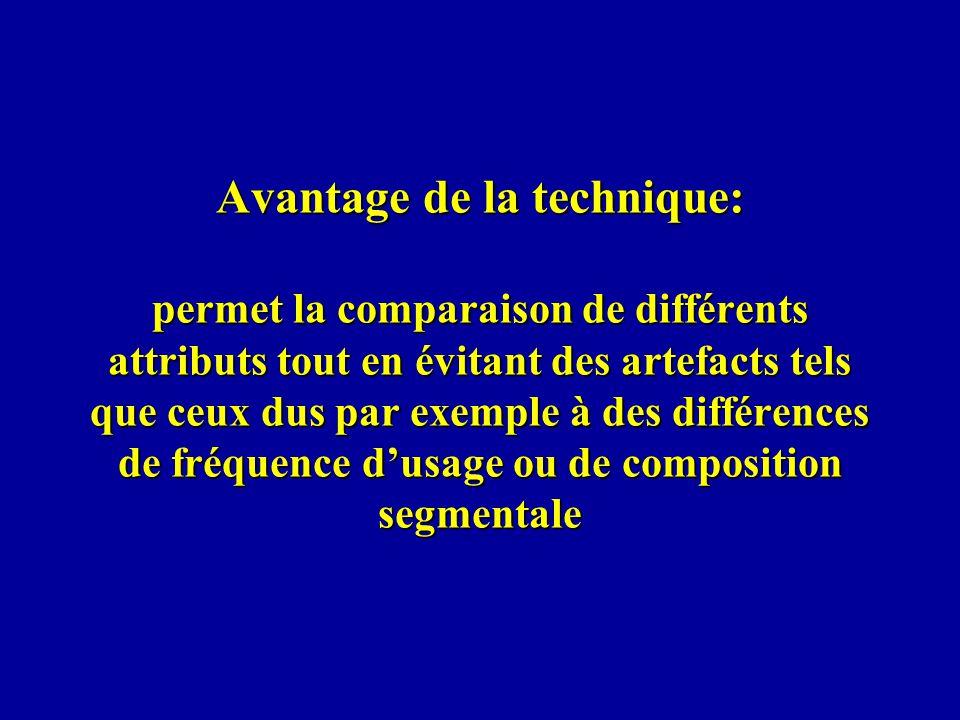 Avantage de la technique: permet la comparaison de différents attributs tout en évitant des artefacts tels que ceux dus par exemple à des différences de fréquence dusage ou de composition segmentale