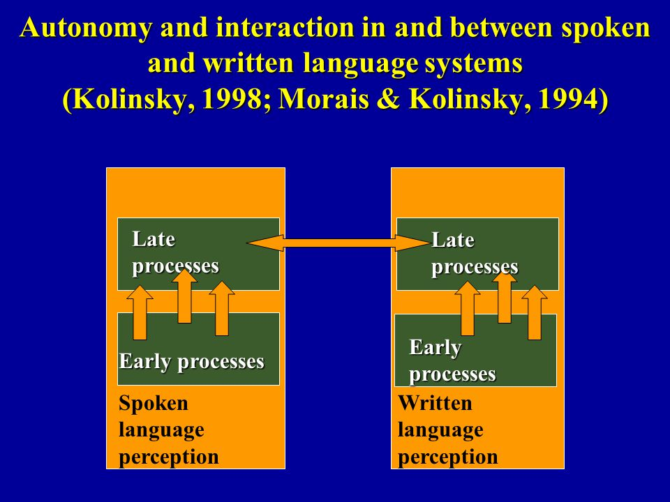 Autonomy and interaction in and between spoken and written language systems (Kolinsky, 1998; Morais & Kolinsky, 1994) Spoken language perception Written language perception Lateprocesses Lateprocesses Early processes Earlyprocesses