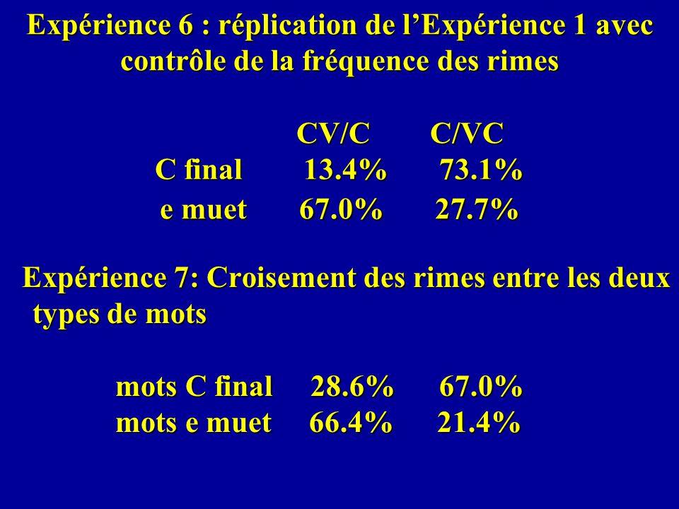 Expérience 6 : réplication de lExpérience 1 avec contrôle de la fréquence des rimes CV/C C/VC C final 13.4% 73.1% e muet 67.0% 27.7% Expérience 7: Croisement des rimes entre les deux types de mots mots C final 28.6% 67.0% mots e muet 66.4% 21.4% Expérience 7: Croisement des rimes entre les deux types de mots mots C final 28.6% 67.0% mots e muet 66.4% 21.4%