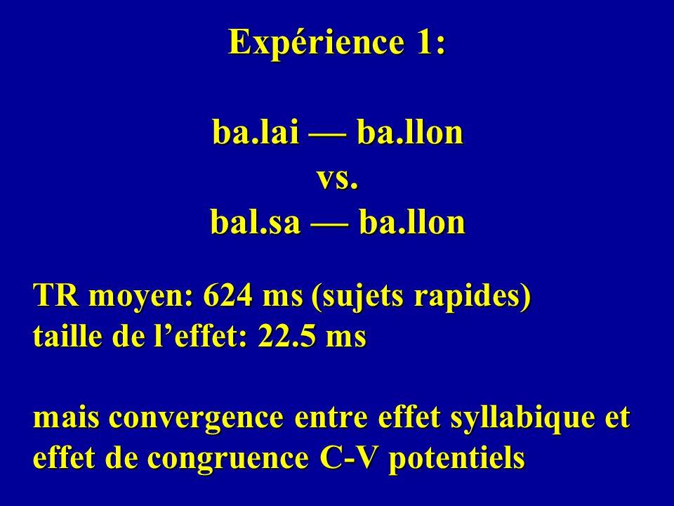 Expérience 1: ba.lai ba.llon vs. bal.sa ba.llon TR moyen: 624 ms (sujets rapides) taille de leffet: 22.5 ms mais convergence entre effet syllabique et