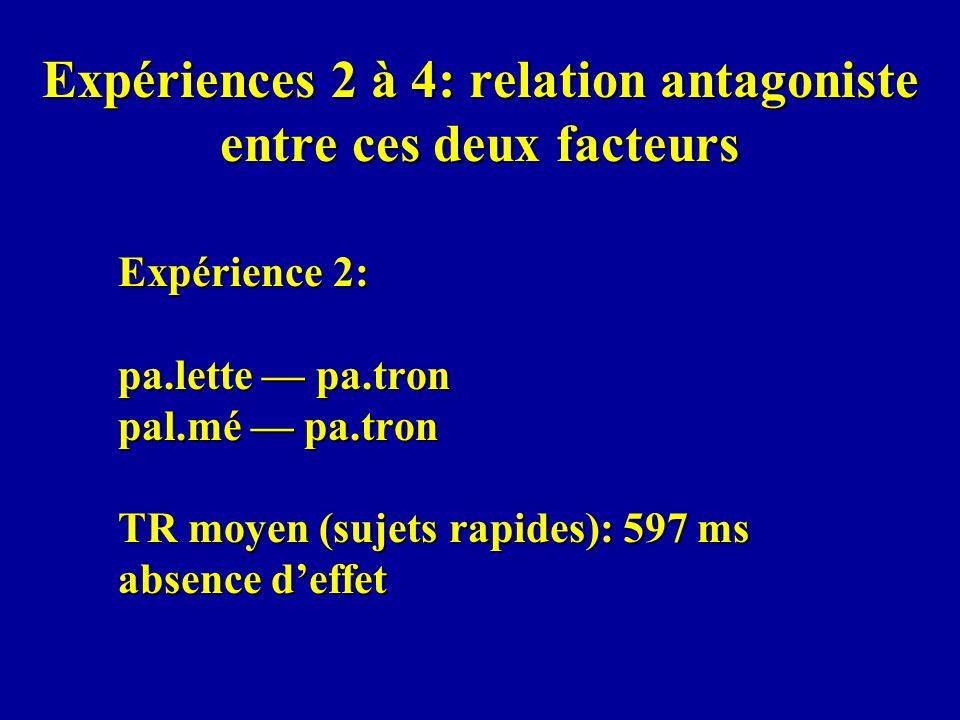 Expériences 2 à 4: relation antagoniste entre ces deux facteurs Expérience 2: pa.lette pa.tron pal.mé pa.tron TR moyen (sujets rapides): 597 ms absence deffet