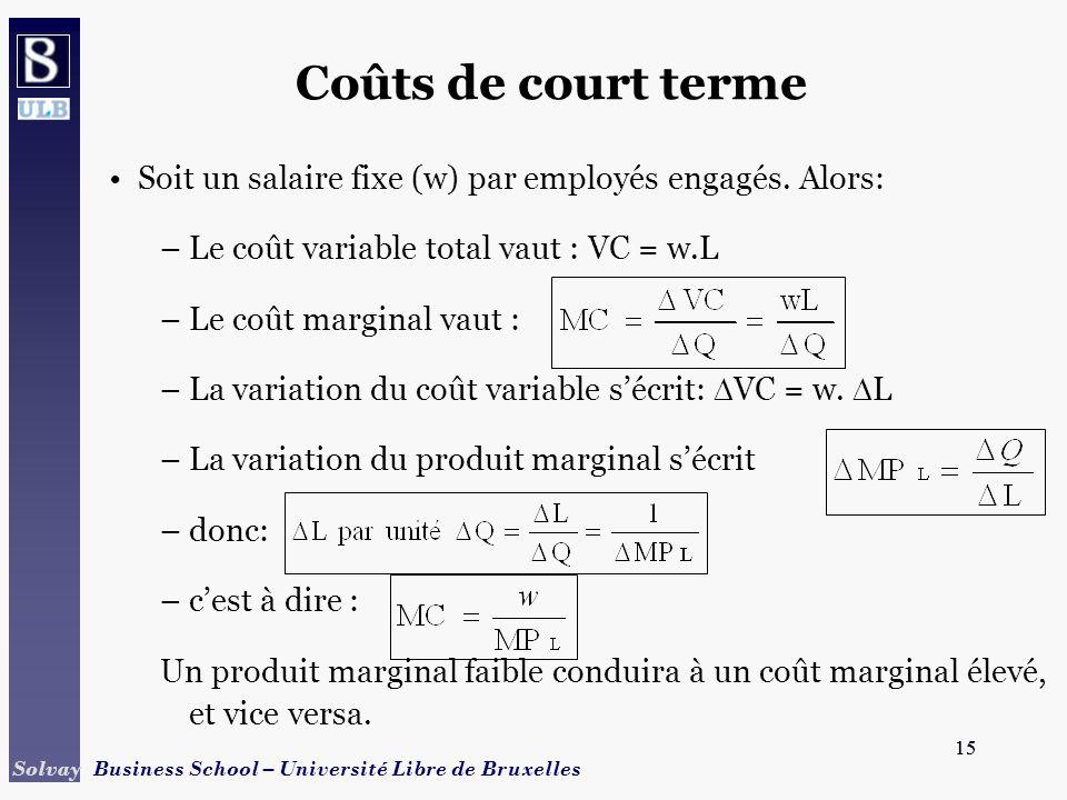 15 Solvay Business School – Université Libre de Bruxelles 15 Coûts de court terme Soit un salaire fixe (w) par employés engagés.