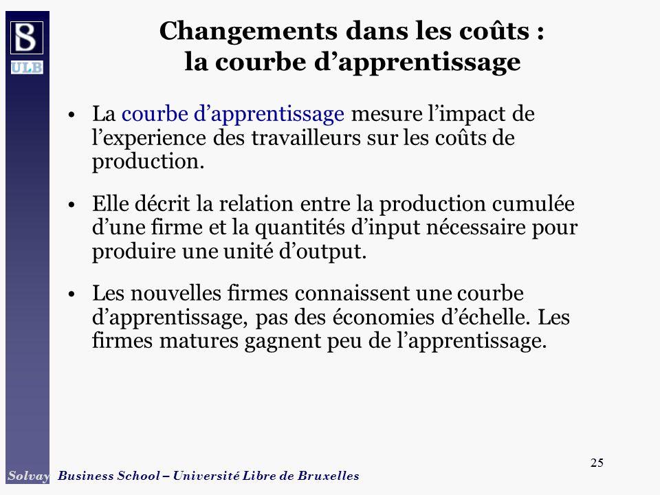 25 Solvay Business School – Université Libre de Bruxelles 25 Changements dans les coûts : la courbe dapprentissage La courbe dapprentissage mesure limpact de lexperience des travailleurs sur les coûts de production.