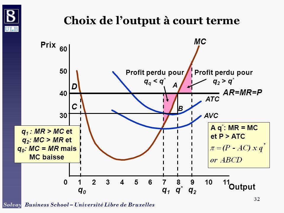 32 Solvay Business School – Université Libre de Bruxelles 32 q0q0 Profit perdu pour q q < q * Profit perdu pour q 2 > q * q1q1 q2q2 Choix de loutput à court terme 10 20 30 40 Prix 01234567891011 50 60 MC AVC ATC AR=MR=P Output q*q* A q * : MR = MC et P > ATC D A B C q 1 : MR > MC et q 2 : MC > MR et q 0 : MC = MR mais MC baisse