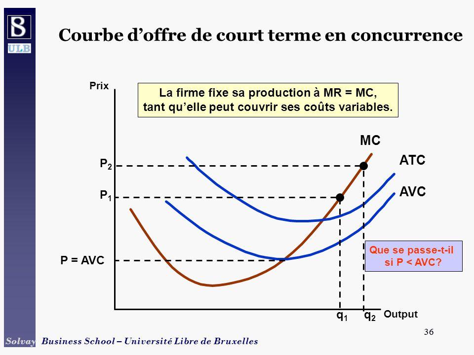 36 Solvay Business School – Université Libre de Bruxelles 36 Courbe doffre de court terme en concurrence Prix Output MC AVC ATC P = AVC Que se passe-t-il si P < AVC.