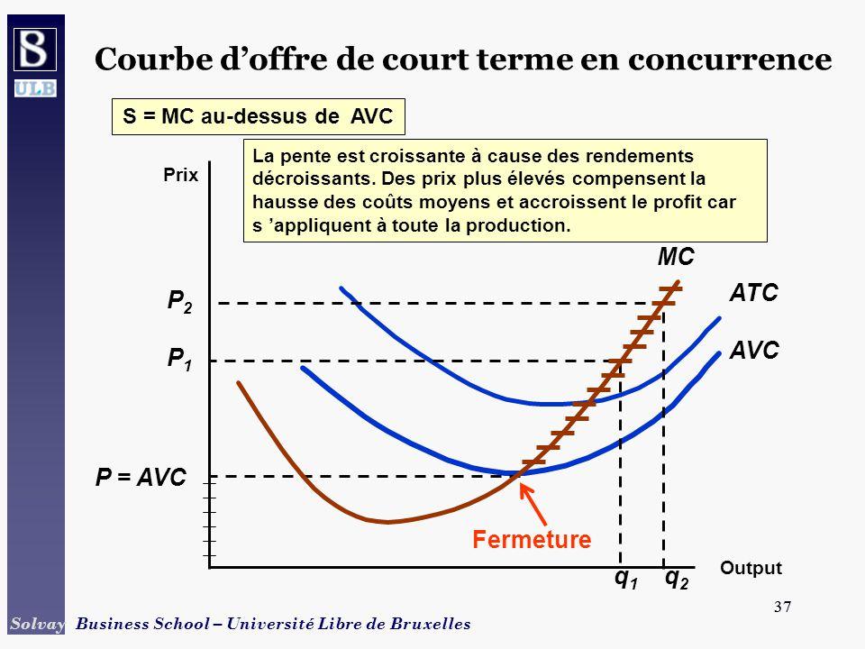 37 Solvay Business School – Université Libre de Bruxelles 37 Prix MC Output AVC ATC P = AVC P1P1 P2P2 q1q1 q2q2 S = MC au-dessus de AVC Fermeture La pente est croissante à cause des rendements décroissants.