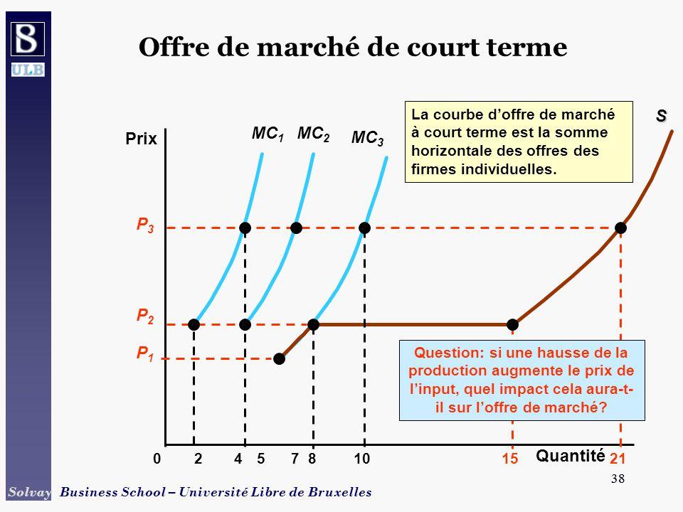 38 Solvay Business School – Université Libre de Bruxelles 38 MC 3 Offre de marché de court terme Prix 024810571521 MC 1S La courbe doffre de marché à court terme est la somme horizontale des offres des firmes individuelles.