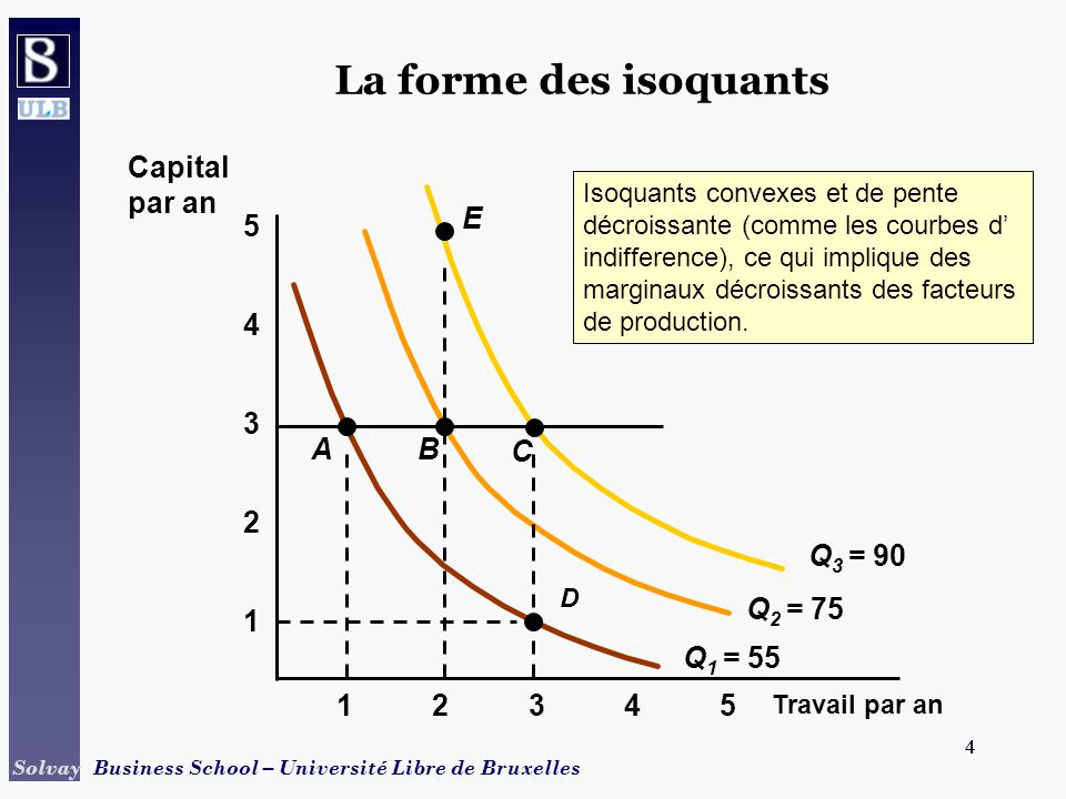 4 Solvay Business School – Université Libre de Bruxelles 4 La forme des isoquants Travail par an 1 2 3 4 12345 5 Q 1 = 55 Q 2 = 75 Q 3 = 90 Capital par an A D B C E Isoquants convexes et de pente décroissante (comme les courbes d indifference), ce qui implique des marginaux décroissants des facteurs de production.