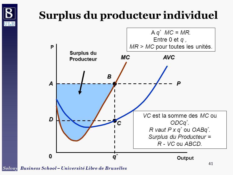 41 Solvay Business School – Université Libre de Bruxelles 41 A D B C Surplus du Producteur VC est la somme des MC ou ODCq *.