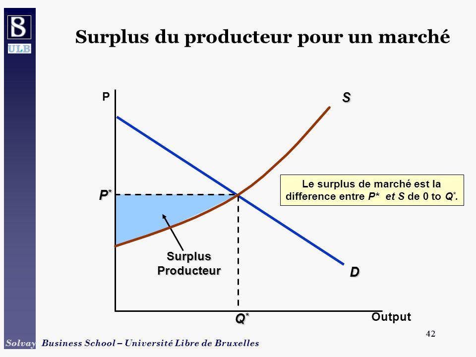 42 Solvay Business School – Université Libre de Bruxelles 42 D P*P*P*P* Q*Q*Q*Q* SurplusProducteur Le surplus de marché est la difference entre P* et S de 0 to Q *.