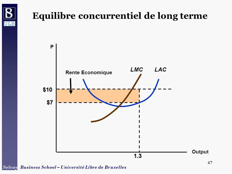 47 Solvay Business School – Université Libre de Bruxelles 47 1.3 $10 Rente Economique P $7 LAC Output LMC Equilibre concurrentiel de long terme