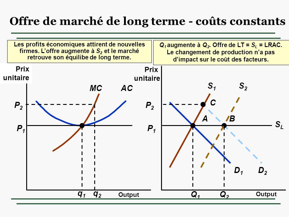 A P1P1 AC P1P1 MC q1q1 D1D1 S1S1 Q1Q1 C D2D2 P2P2 P2P2 q2q2 B S2S2 Q2Q2 Les profits économiques attirent de nouvelles firmes.