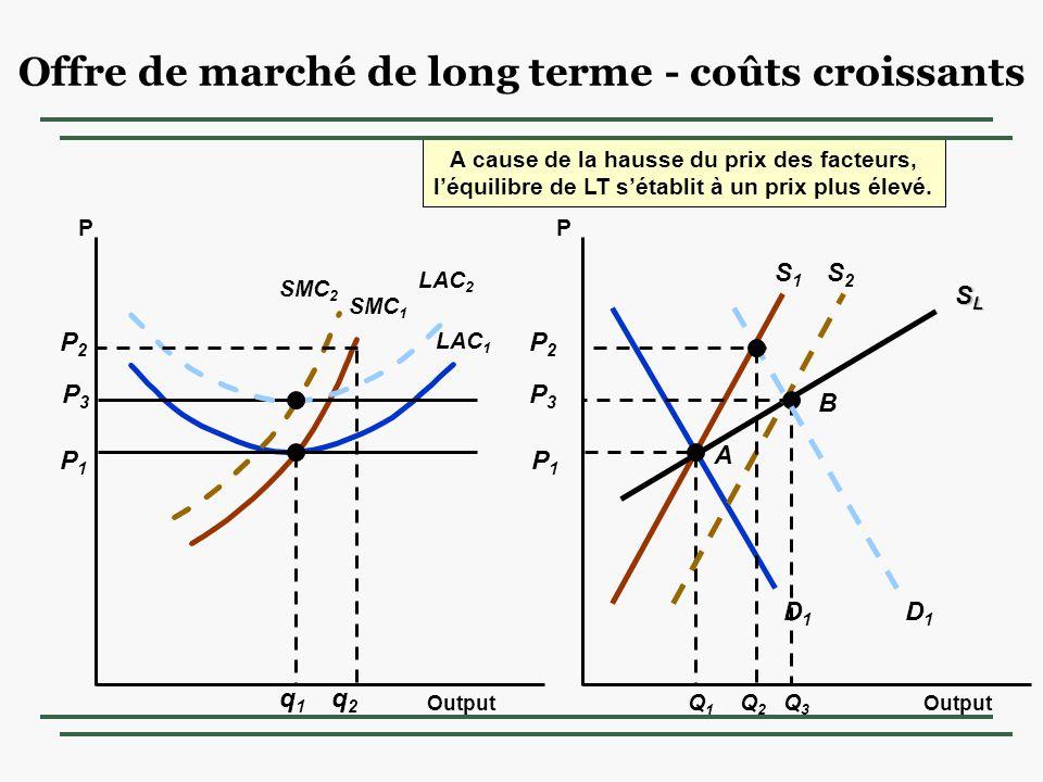 Offre de marché de long terme - coûts croissants Output PP S1S1 D1D1 P1P1 LAC 1 P1P1 SMC 1 q1q1 Q1Q1 A SLSLSLSL P3P3 SMC 2 A cause de la hausse du prix des facteurs, léquilibre de LT sétablit à un prix plus élevé.