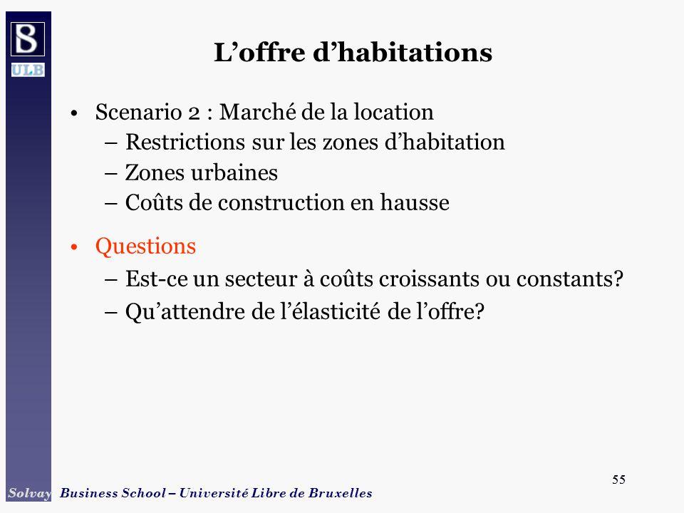 55 Solvay Business School – Université Libre de Bruxelles 55 Scenario 2 : Marché de la location –Restrictions sur les zones dhabitation –Zones urbaines –Coûts de construction en hausse Questions –Est-ce un secteur à coûts croissants ou constants.