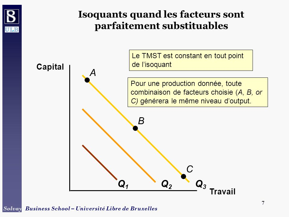 8 Solvay Business School – Université Libre de Bruxelles 8 Fonction de production en proportions fixes Travail Capital L1L1 K1K1 Q1Q1 Q2Q2 Q3Q3 A B C Pas de substitution possible.